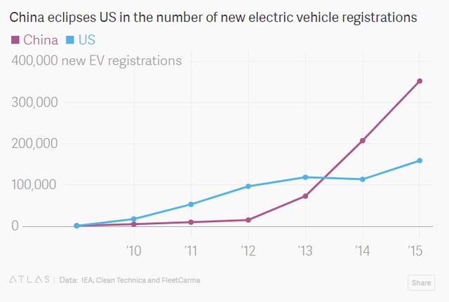 Trung Quốc vượt Mỹ về số xe điện đăng ký mới