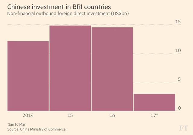 Đầu tư trực tiếp ngoài ngành tài chính của Trung Quốc vào các nước BRI (tỷ USD)