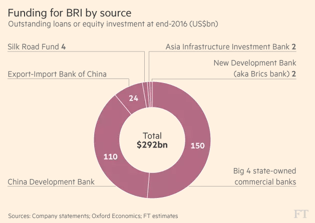 Những nguồn vốn đầu tư cho BRI (tỷ USD)