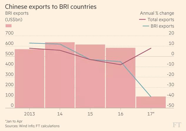Xuất khẩu của Trung Quốc theo tổng (đỏ) và sang các nước BRI (xanh)