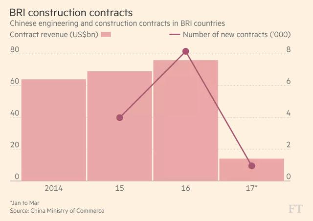 Doanh thu của các công ty xây dựng vào những nước BRI (tỷ USD) và số hợp đồng mới (nghìn)