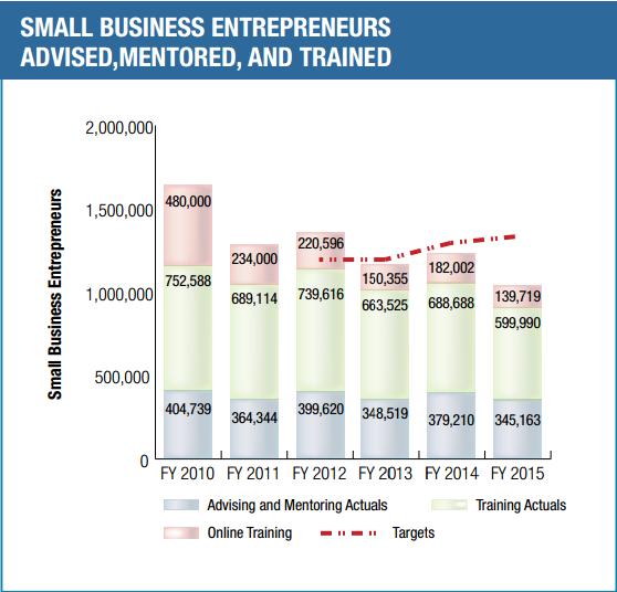 Số các doanh nghiệp nhỏ nhận sự trợ giúp từ SBA
