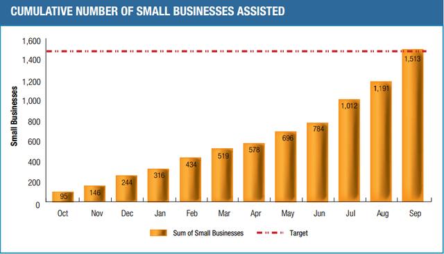 Tổng số lũy kế các doanh nghiệp nhỏ nhận trợ giúp từ SBA