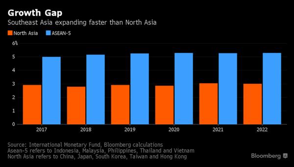 Vượt qua những nền kinh tế hàng đầu thế giới, Đông Nam Á dẫn đầu đà tăng trưởng của khu vực