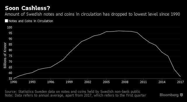 Lượng tiền mặt lưu thông trên thị trường Thụy Điển (tỷ Kronor)