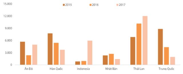 Số lượng xe ô tô nhập khẩu nguyên chiếc vào Việt Nam trong 4 tháng đầu năm của 3 năm gần đây. Nguồn: VAMA, CTCK Rồng Việt.