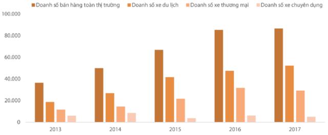 Kết quả bán hàng của ngành ô tô Việt Nam trong 4 tháng đầu năm giai đoạn 2013-2017. Nguồn: VAMA, CTCK Rồng Việt.