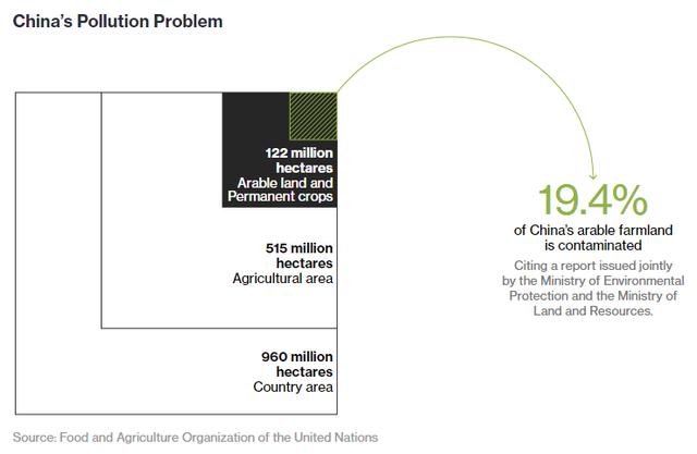 Trung Quốc chỉ có 122 triệu ha đất canh tác được và 19,4% trong số đó đã bị ô nhiễm.