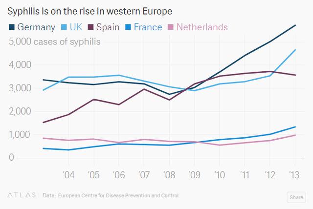Bệnh giang mai đang gia tăng tại các nước Tây Âu