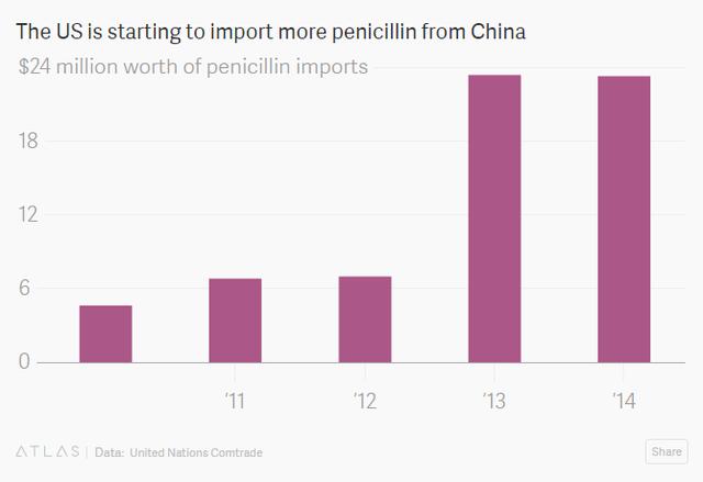 Tổng kim ngạch nhập khẩu kháng sinh của Mỹ từ Trung Quốc (triệu USD)