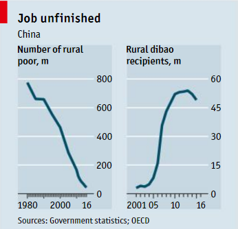 Số người nghèo tại nông thôn Trung Quốc và số người nhận trợ cấp của chính phủ (triệu người)