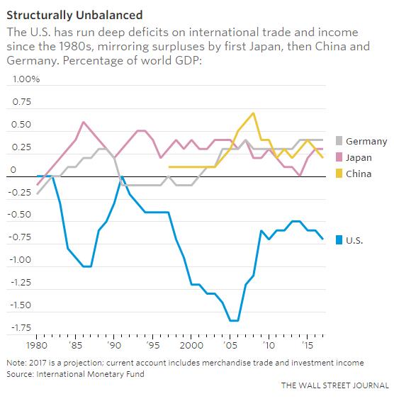 Câu chuyện Mỹ-Đức: Khi thâm hụt thương mại chưa chắc đã xấu - Ảnh 1.