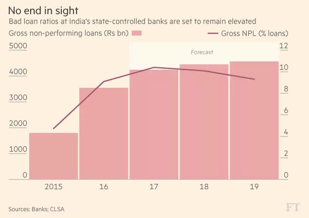 Tỏng số nợ xấu (tỷ Rupee) và tỷ lệ nợ xấu (%) tại Ấn Độ