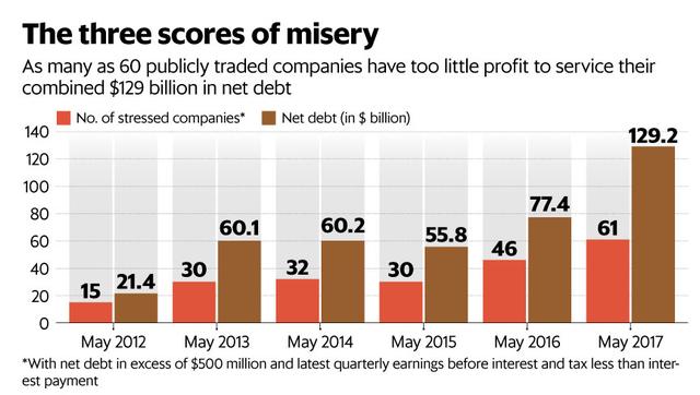 Sô công ty niêm yết tại Ấn Độ có doanh thu không đru trả nợ và tổng số nợ của họ 9tyr USD)