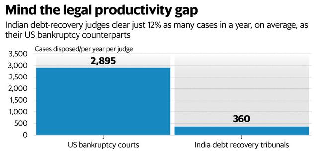 Số vụ giải quyết tái cơ cấu nợ của Ấn Độ thấp hơn nhiều so với Mỹ.