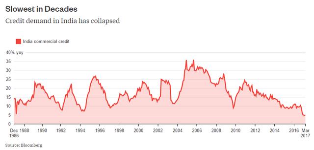Nhu cầu tín dụng tại Ấn Độ đi xuống do lãi suất quá cao