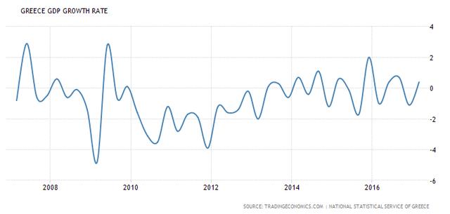 Tăng trưởng GDP của Hy Lạp (%)
