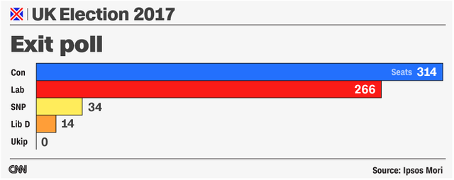 Dự đoán của CNN về kết quả bầu cử Nghị viện Anh