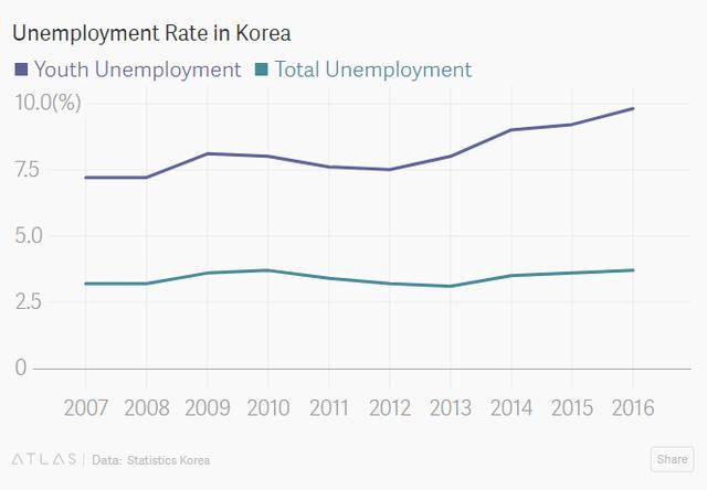 Giới trẻ Hàn Quốc nhịn ăn vì thất nghiệp - Ảnh 1.