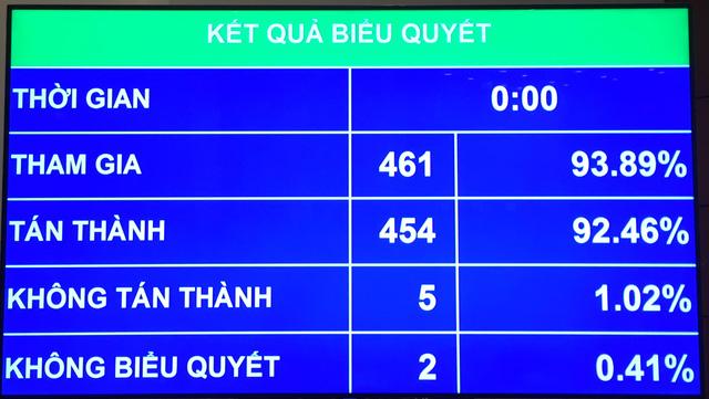 Kết quả biểu quyết thông qua quyết toán NSNN năm 2015