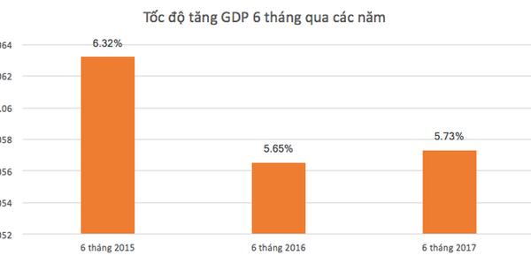 GDP quý II tăng 6,17%, khởi sắc hơn quý trước