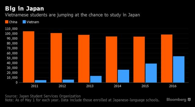 Số du học sinh Việt Nam đang tăng nhanh tại Nhật, chỉ xếp sau Trung Quốc