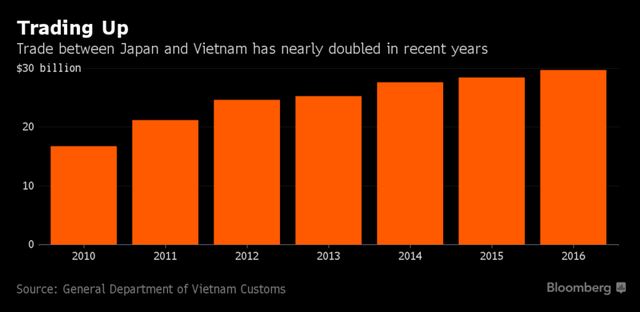 Kim ngạch thương mại Việt-Nhật đang tăng mạnh những năm gần đây (tỷ USD)