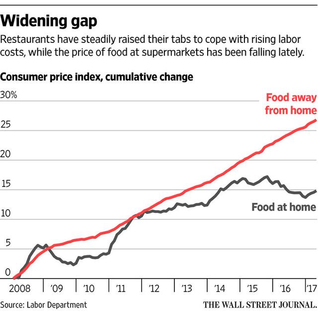 Tăng trưởng giá mua thực phẩm về nhà và chi phí thực phẩm ăn ở ngoài tại Mỹ kể từ năm 2008 (%)