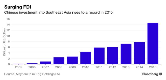 Sự trỗi dậy của Đông Nam Á - Thỏi nam châm đang hút lượng vốn đầu tư khổng lồ từ Trung Quốc - Ảnh 1.
