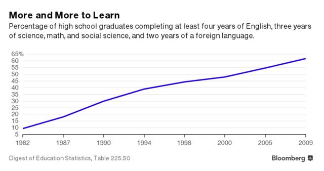 Tỷ lệ học sinh hoàn thành ít nhất 1 trong 3 bộ môn tại Mỹ tăng mạnh (%)