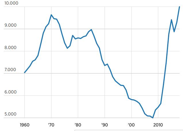 Sản lượng khai thác dầu thô của Mỹ