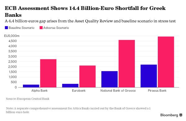ECB nhận định ngành ngân hàng Hy Lạp trong trường hợp xấu nhất cần 14,4 tỷ Euro tài chính để giải quyết khủng hoảng nợ xấu