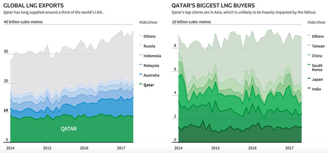 Qatar: Gã nhà giàu cô độc trước nguy cơ ngã ngựa - Ảnh 3.