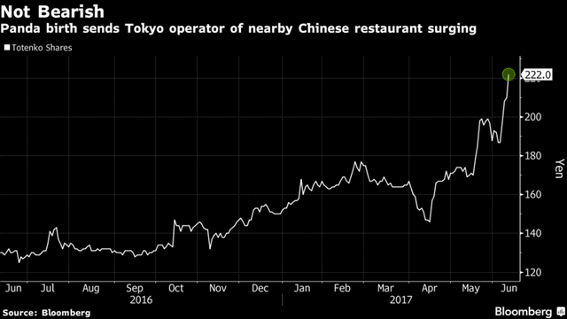 Chuyện lạ: Cổ phiếu 2 công ty Nhật Bản tăng mạnh nhờ gấu trúc... sinh con - Ảnh 1.