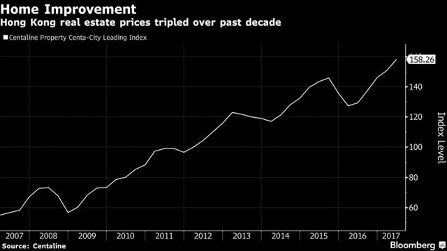 Giá nhà ở Hong Kong đã tăng gấp 3 lần trong 10 năm qua