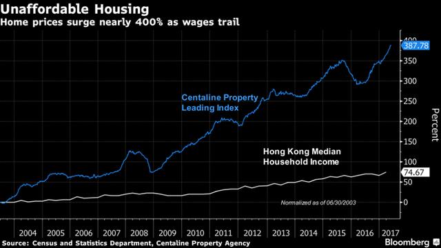 Giá bất động sản tăng 400% trong khi mức lường của người dân Hong Kong chẳng lên được bao nhiêu