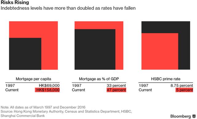 Tỷ lệ bất động sản thế chấp bình quân đầu người, theo % GDP và lãi suất bất động sản thế chấp theo HSBC tại Hong Kong (HKD)