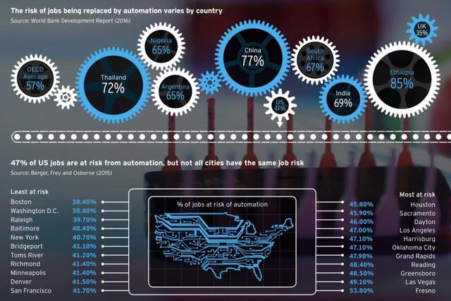 Nguy cơ con người bị thay thế bởi robot ở một số quốc gia và tiểu bang ở Mỹ (Nguồn: City Source)