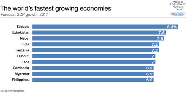 4 quốc gia Đông Nam Á lọt vào Top 10 nền kinh tế phát triển nhanh nhất năm 2017 - Ảnh 3.