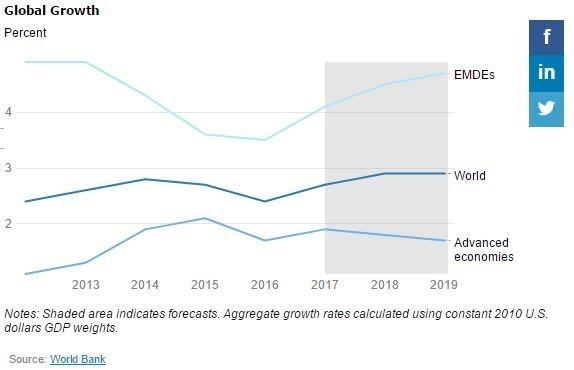4 quốc gia Đông Nam Á lọt vào Top 10 nền kinh tế phát triển nhanh nhất năm 2017 - Ảnh 4.
