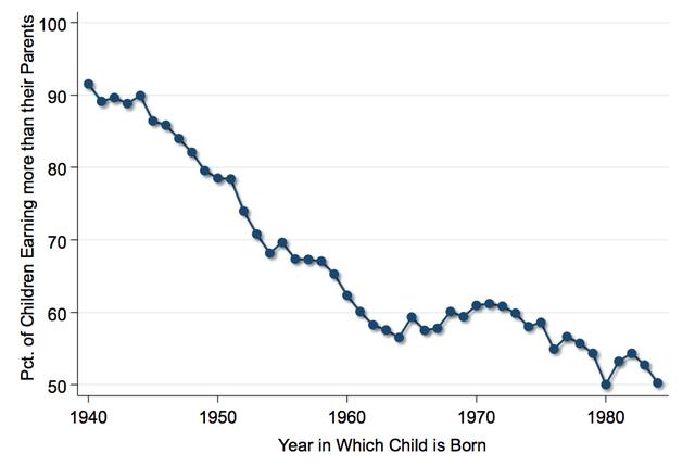 Tỷ lệ thế hệ sau kiếm nhiều hơn thế hệ trước tại Mỹ giảm qua từng năm