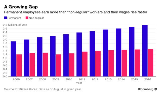 Người có việc làm bán thời gian ngày càng có thu nhập kém hơn lao động ổn định tại Hàn Quốc (triệu Won)