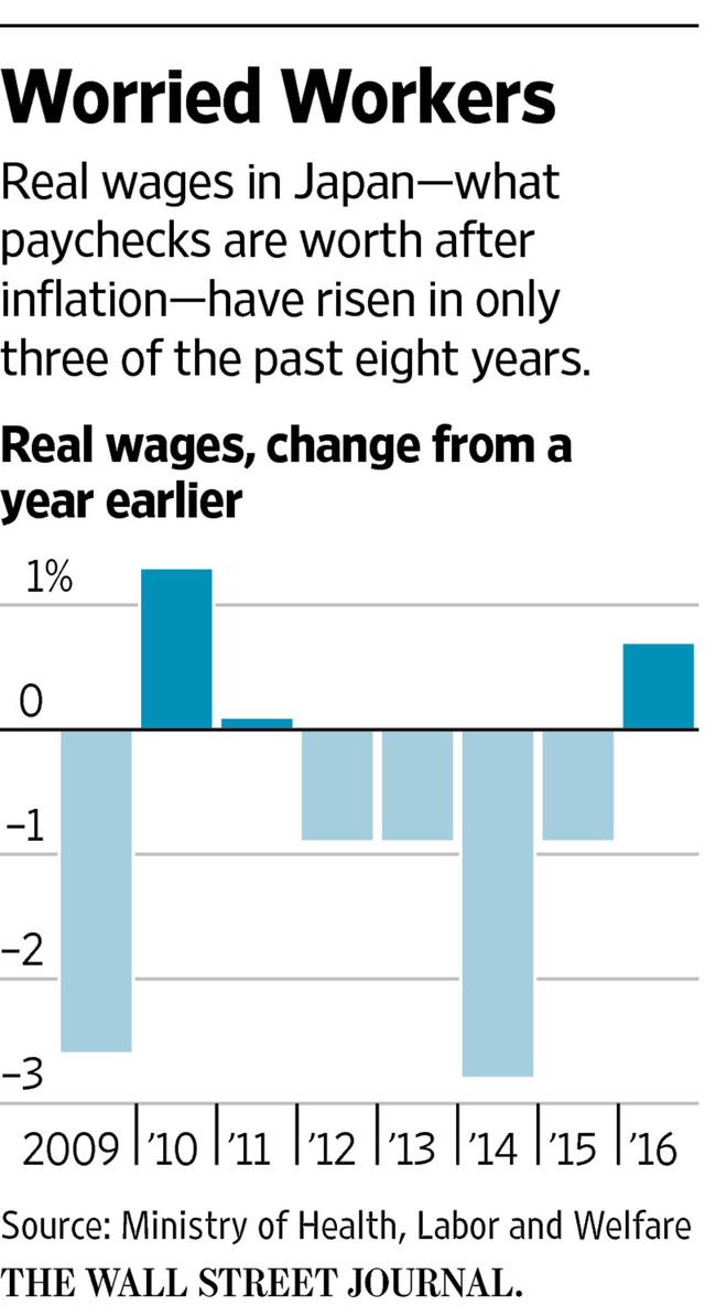 Mức lương người lao động tại Nhật bản tăng rất chậm trong những năm qua.
