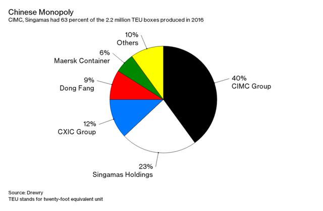 Thị phần sản xuất container tại Trung Quốc