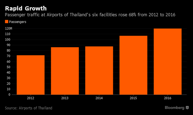 Lượng du khách qua 6 sân bay của Aiports of Thailand đã tăng 68% trong khoảng 2012-2016 (triệu người)