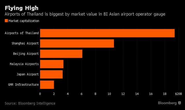 Mức vốn hóa thị trường của Airports of Thailand cao nhất tại Châu Á (tỷ USD)