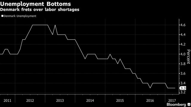 Tỷ lệ thất nghiệp của Đan Mạch rất thấp, đồng nghĩa nguy cơ thiếu nguồn lao động cao