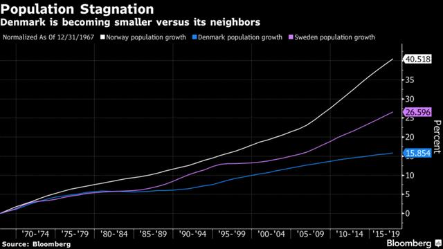 Tăng trưởng dân số của Đan Mạch thấp hơn nhiều nước láng giềng