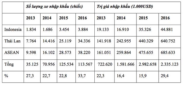 Số liệu nhập khẩu ô tô vào thị trường Việt Nam từ các nước ASEAN từ 2013 - 2016. Nguồn: Tổng cục Hải quan