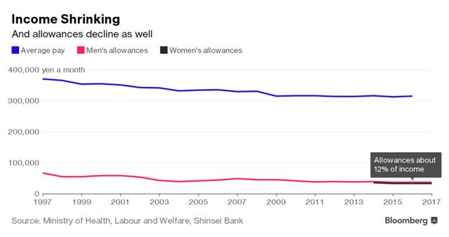 Lương giảm khiến tiền tiêu vặt của cánh đàn ông cũng giảm theo (Yen/tháng)